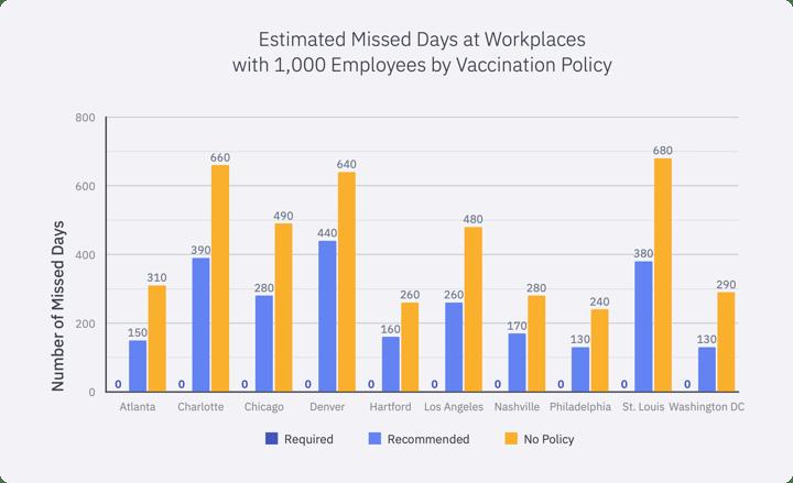 Epistemix Health Preparedness Partners Data Estimated Missed Days per Work Vaccination Policy Gray