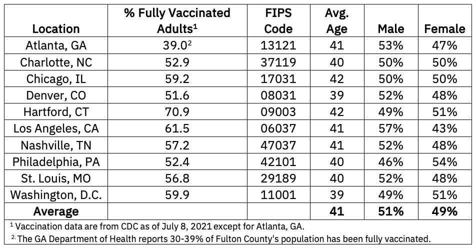 Percentage of Fully Vaccinated Adults in 10 US Cities