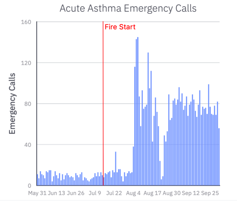 Estimating Acute Asthma ER Visits Resulting from the Dixie Fire